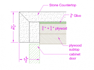 For 2 1/4″ edge, 2 plywood of 3/4″ is required